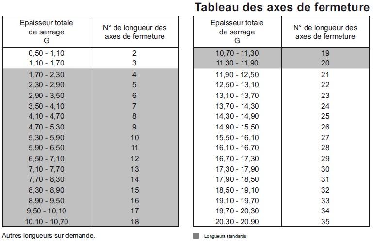 tableau_des_longueurs_axe_50f-3700n