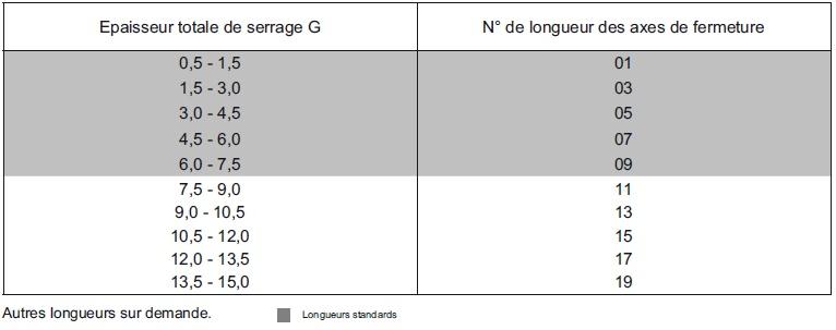 tableau_des_longueurs_axe_serie_99f